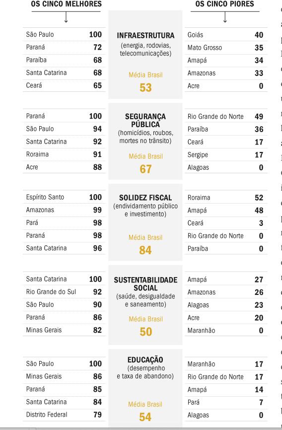 Veja o detalhamento do ranking dos bons e maus exemplos entre os Estados brasileiros