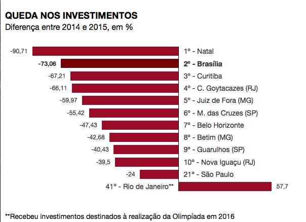 Folha volta a apontar Natal como a maior queda em investimentos do ano de 2015