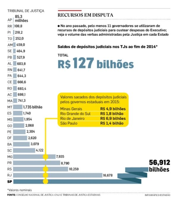 RN tem mais de R$ 600 milhões em depósitos judiciais