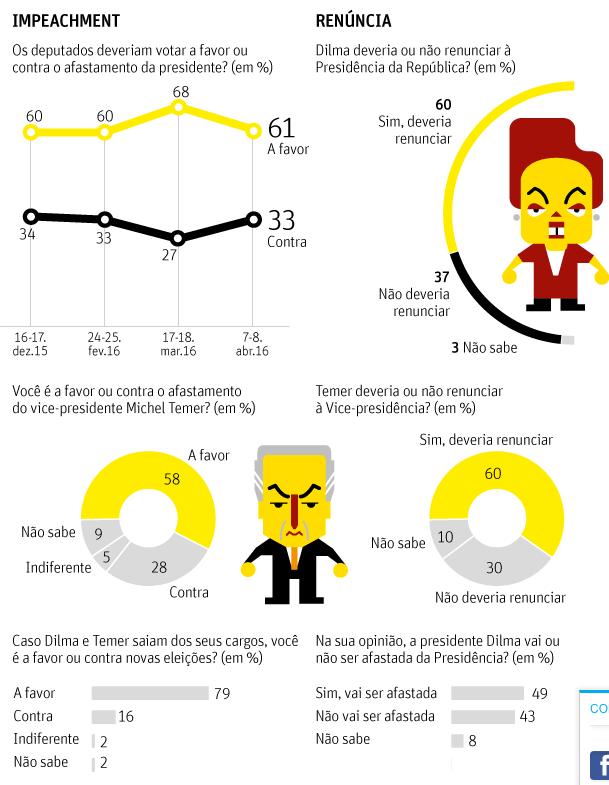Pesquisa Datafolha mostra que maioria deseja a saída de Dilma e Temer