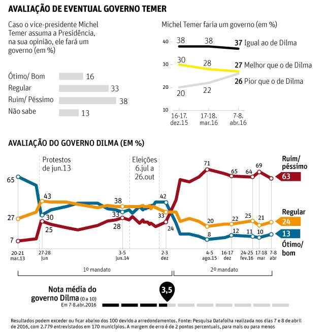 """Pesquisa Datafolha mostra que 63% dos brasileiros consideram o Governo Dilma """"ruim ou péssimo"""""""