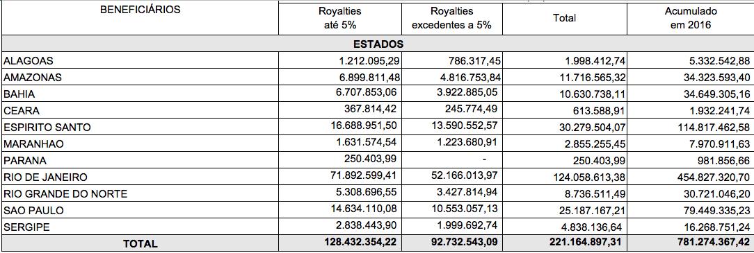 Rio Grande do Norte é o sexto em arrecadação de royalties no ano de 2016