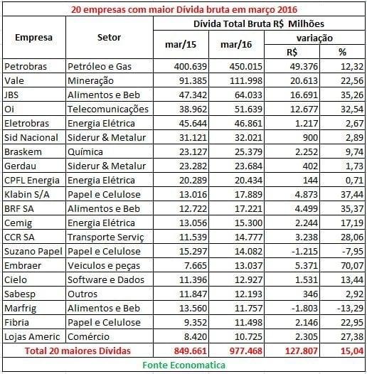 As 20 empresas de capital aberto mais endividadas do país