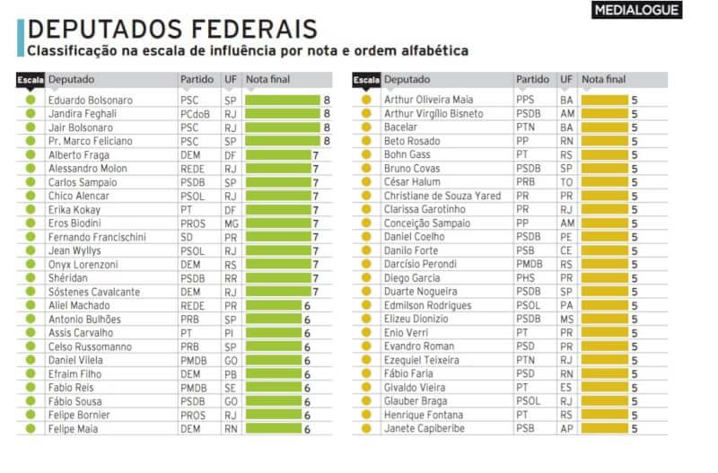 Deputados Felipe Maia e Beto Rosado na lista dos mais influentes nas redes sociais