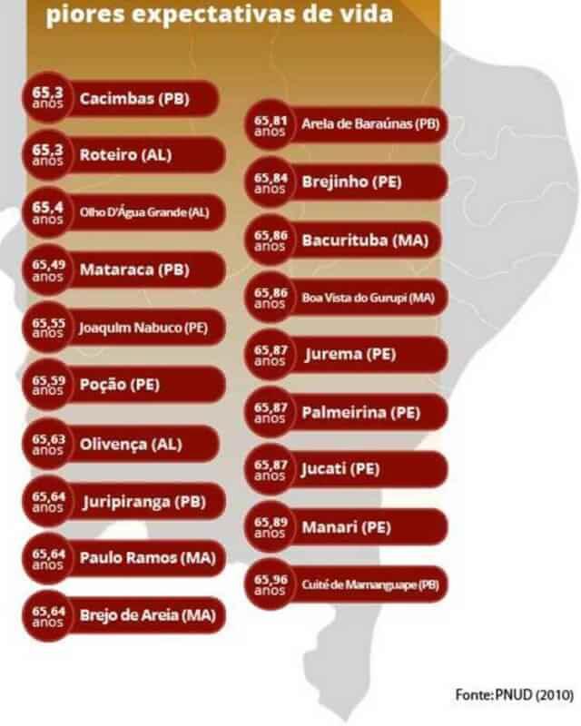 Conheça os municípios brasileiros com as piores expectativas de vida
