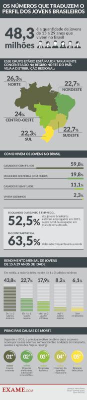 Os números que traduzem o perfil dos jovens brasileiros