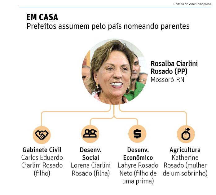 Jornal Folha de São Paulo cita Rosalba Ciarlini entre prefeitos que nomeram parentes