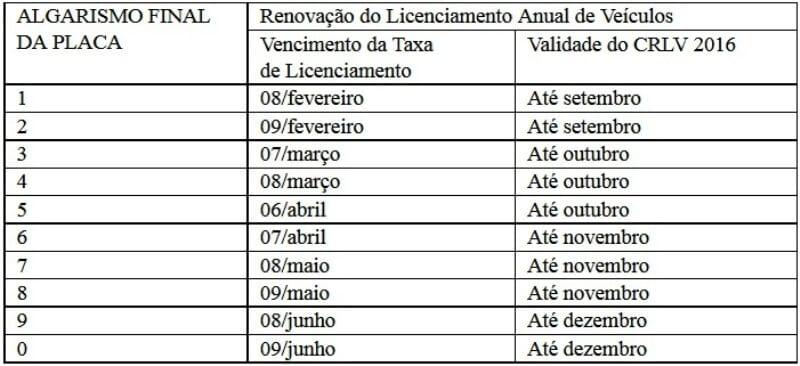 Detran/RN divulga calendário de pagamento da taxa de licenciamento 2017
