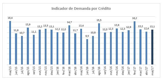 Apenas 6% dos micro e pequenos empresários pretendem contratar crédito nos próximos três meses, mostra SPC Brasil e CNDL