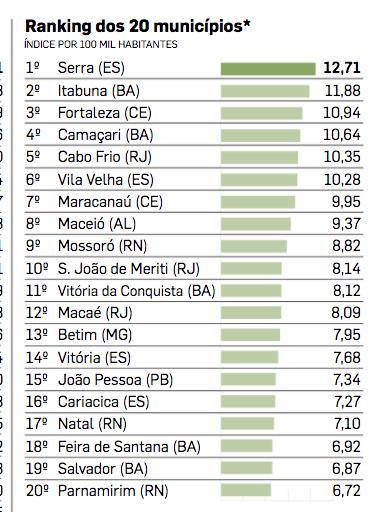 Mossoró é o nono município mais violento do país para jovens