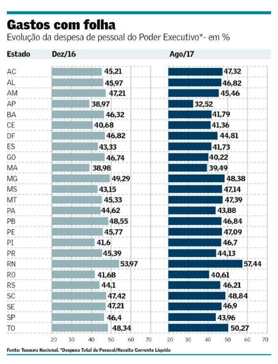 Estudo mostra que RN é o Estado que mais gasta com folha de pessoal, compromete 57,44% da receita