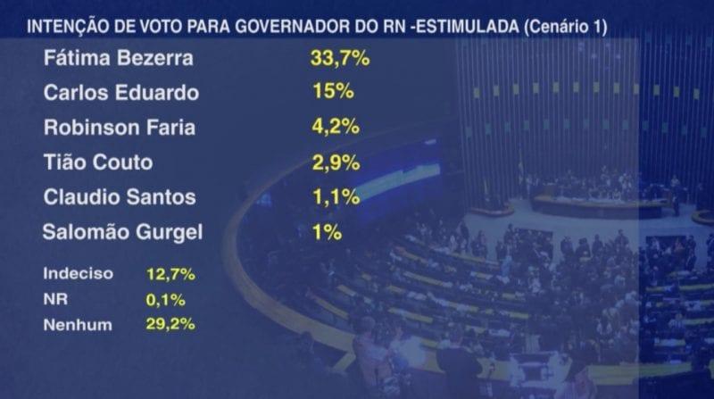 Pesquisa Band/Opine: Fátima Bezerra 33,7% e Carlos Eduardo 15%