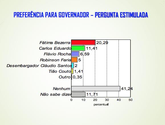 Veja os números da pesquisa Fiern/Consult, Fátima Bezerra lidera para o Governo, Zenaide Maia aparece em segundo para o Senado