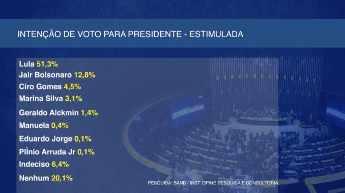Pesquisa Band/Opine: Lula lidera com Bolsonaro em segundo
