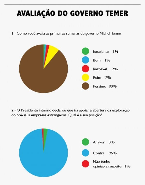 Ibope aponta que 86% acham governo Temer corrupto