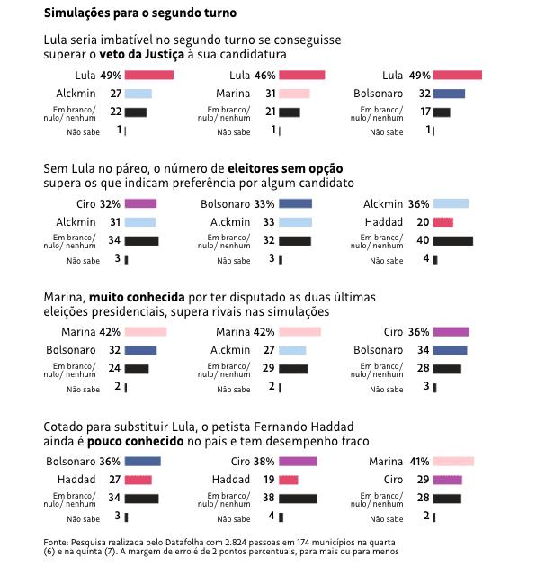 Com ausência de Lula, Bolsonaro e Marina lideram pesquisa Datafolha