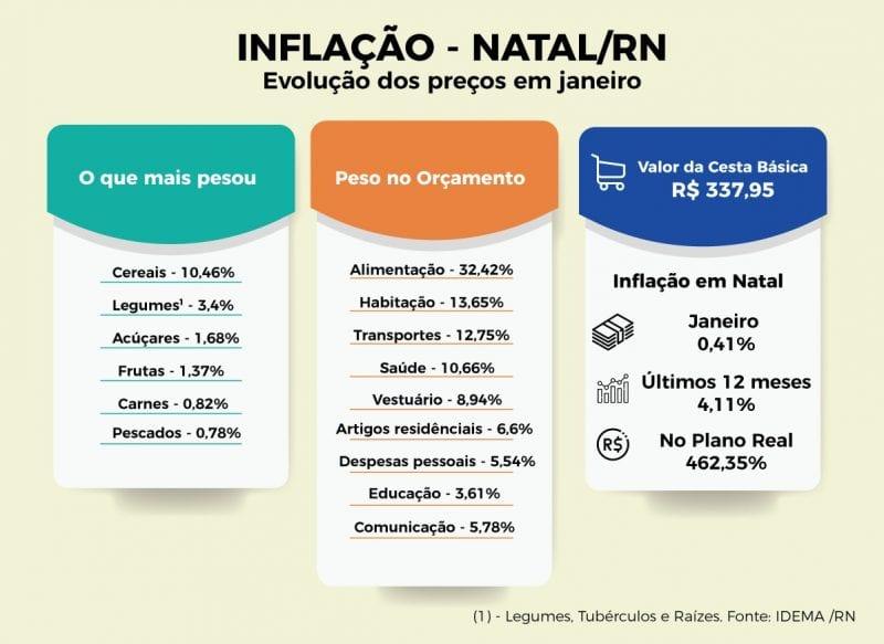 Inflação em Natal teve alta de 0,41% em janeiro