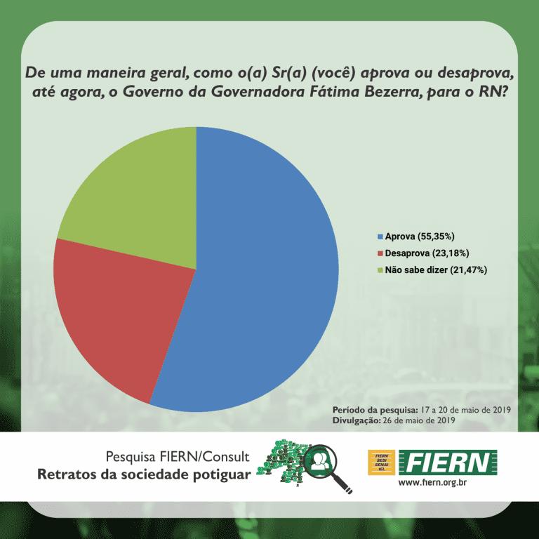 Pesquisa FIERN/Consult: Aprovação do Governo Fátima Bezerra é de 55% e expectativas são altas
