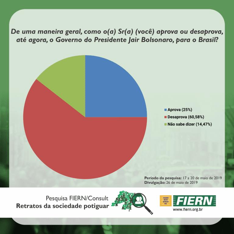 Pesquisa FIERN/Consult: 60% dos potiguares desaprovam o governo Jair Bolsonaro