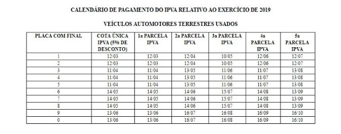 IPVA para veículos com placa de final  3, 4 e 5 vence nesta quinta-feira