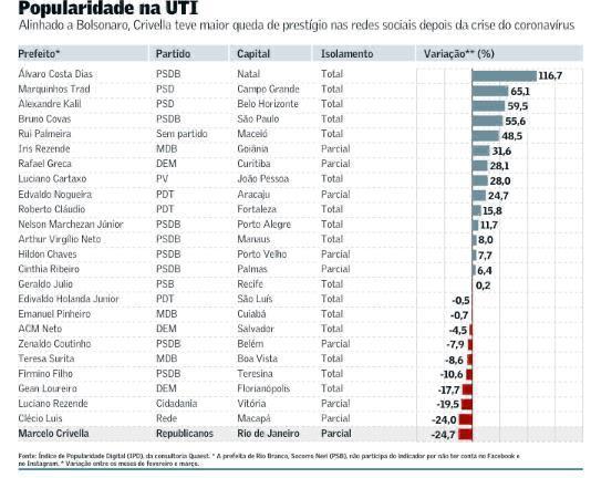 Álvaro Dias tem maior índice de popularidade digital do país durante pandemia do Coronavírus