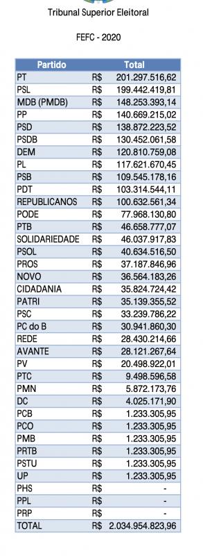 Divulgada nova tabela com a divisão dos recursos do Fundo Eleitoral para 2020