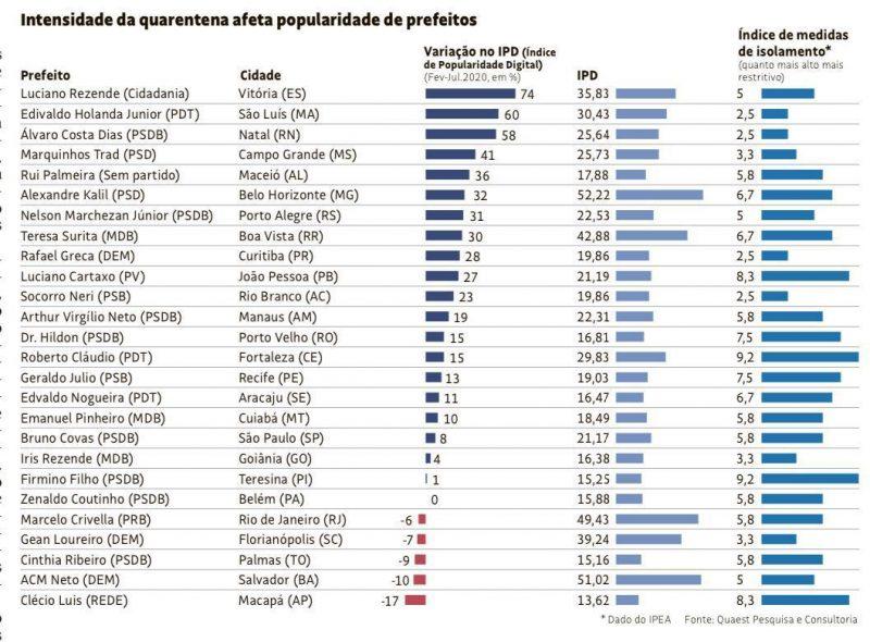 Levantamento coloca Álvaro Dias como um dos três prefeitos que mais aumentaram a popularidade com a pandemia