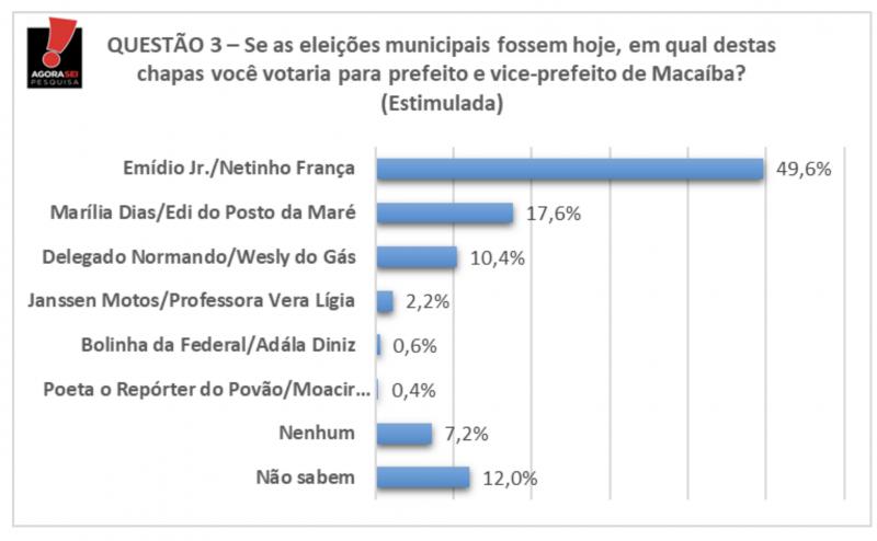 Agora Sei/Política em Foco em Macaíba Emídio tem 49,6% e Marília Dias 17,6%