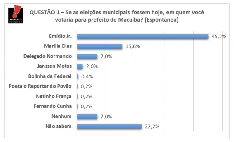 Agora Sei/Política em Foco: Emídio Júnior aparece com 45,2% na espontânea, Marília Dias com 15,6%