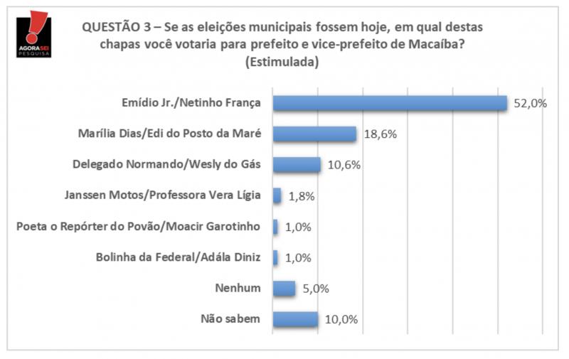 Macaíba: Emídio Júnior lidera com 52% dos votos