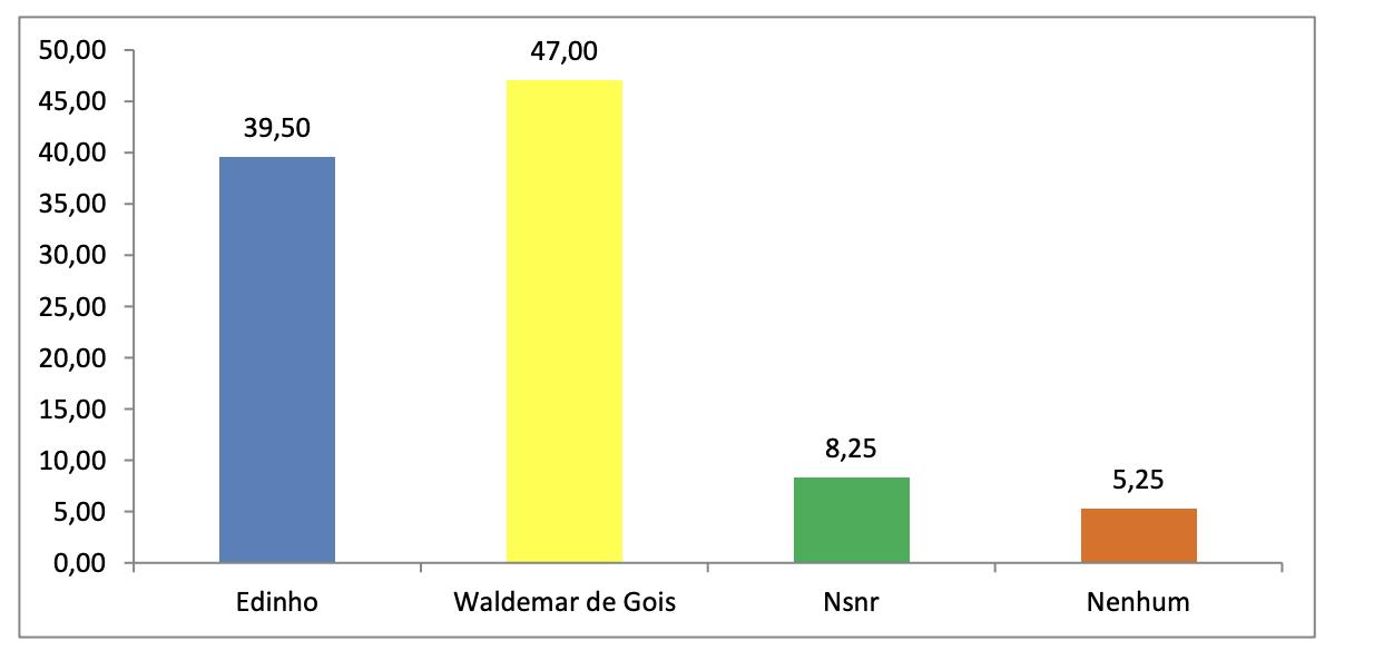 Pirâmide Pesquisa aponta 47% para Waldemar de Góis em Poço Branco